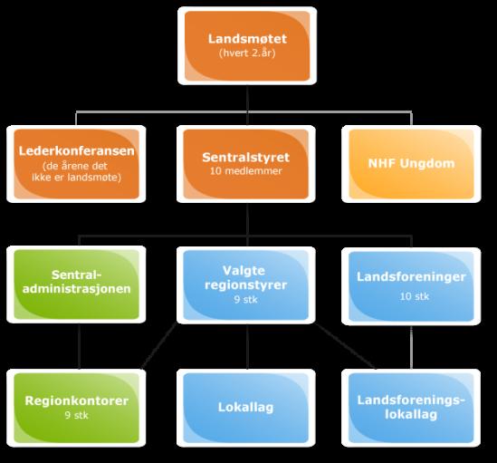 Organisasjonskart NHF
